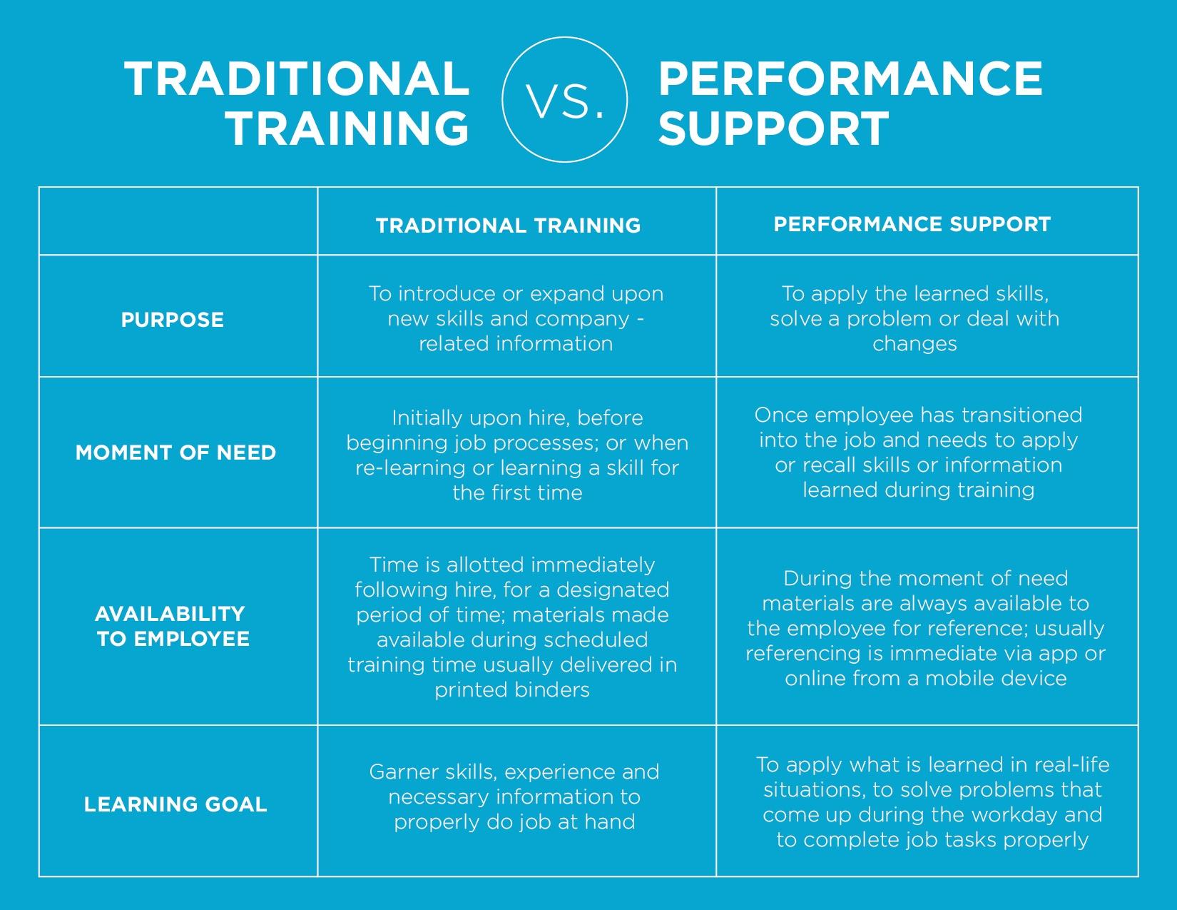 Training versus Performance Support